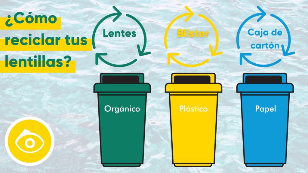 reciclar tus lentillas